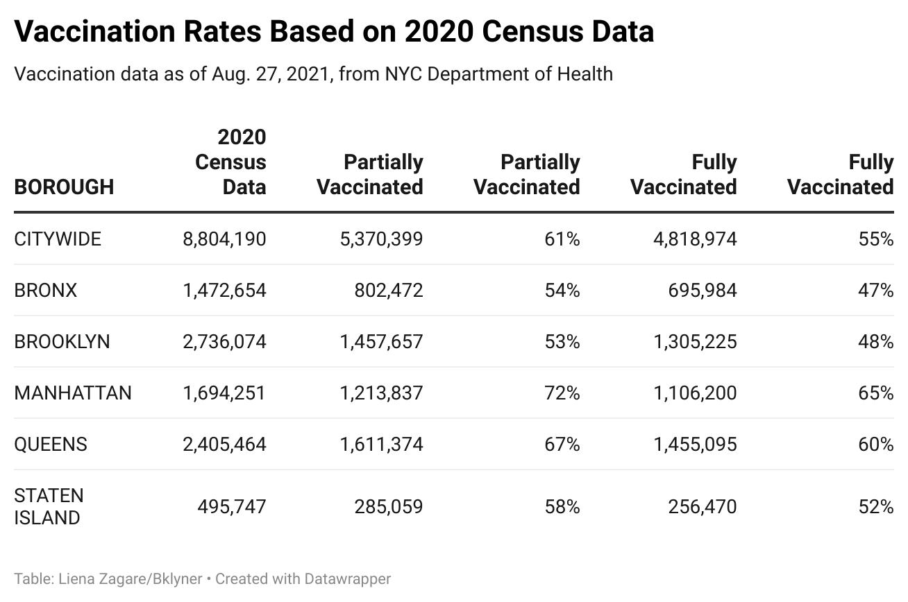 💉😷 Data Check: Vaccination Rates Should Reflect 2020 Census Data